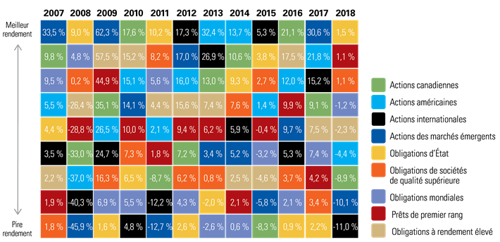 Annual Returns of Various Asset Classes